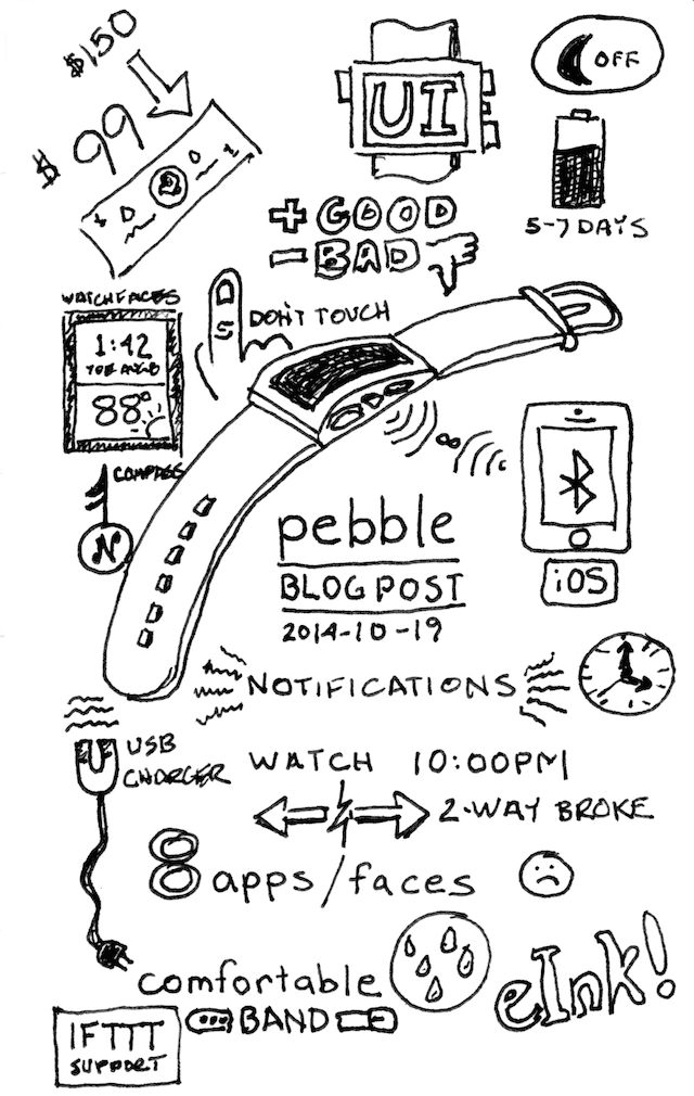 Sketchnotes - Pebble Blog Post Brainstorming