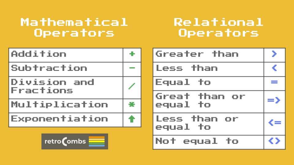 Basic Mathematical and Relational Operators